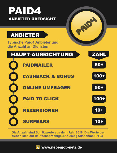 Infografik - Paid4