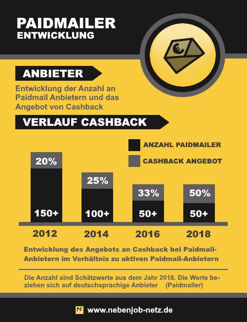 Infografik - Paidmails