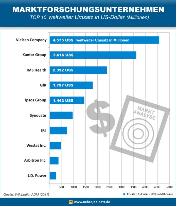 Marktforschungsunternehmen Umsatz - Infografik