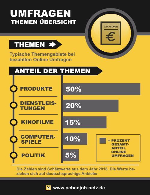 Infografik - Bezahlte Umfragen